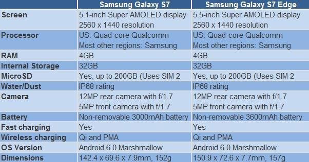Samsung S7 Specs
